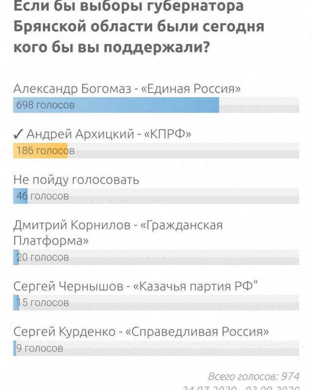 За брянского губернатора Богомаза проголосовали 70% горожан
