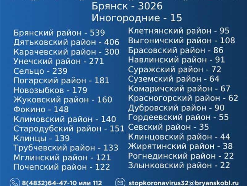 Названы районы с новыми случаями коронавируса в Брянской области