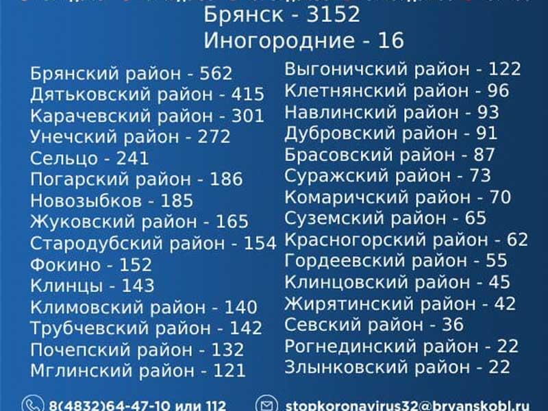 В Брянской области оперштаб назвал самые ковидные районы