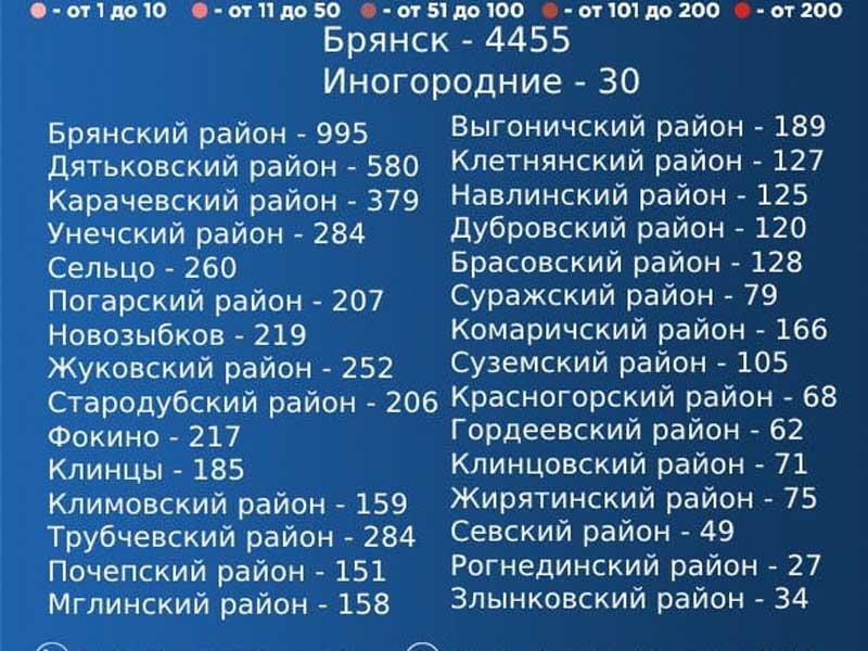 Выявили 11 районов с новыми случаями коронавируса в Брянской области
