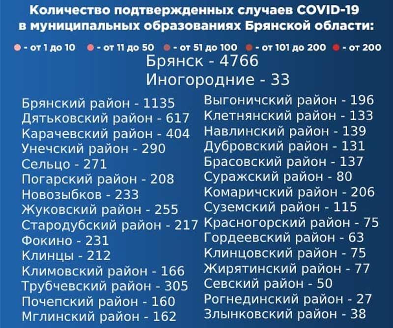 В 11 муниципалитетах Брянской области выявили новые случаи коронавируса