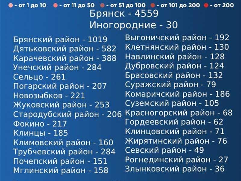 В 11 муниципалитетах Брянской области выявлены новые случаи коронавируса