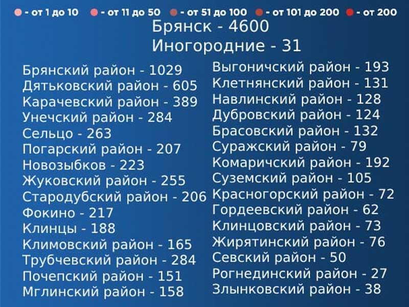 Выявлены новые случаи коронавируса в 16 муниципалитетах Брянской области