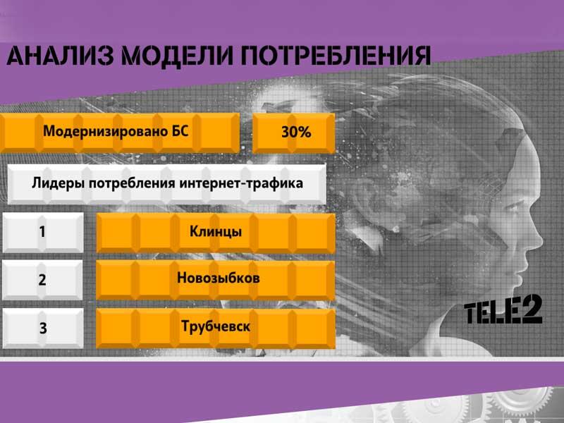 Самым востребованным мобильный интернет оказался не в Брянске